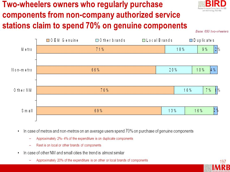 Two-wheelers owners who regularly purchase components from non-company authorized service stations claim to spend 70% on genuine components