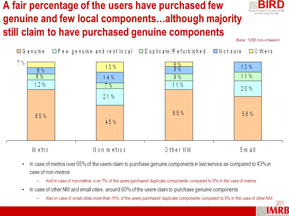 A fair percentage of the users have purchased few genuine and few local components…although majority still claim to have purchased genuine components