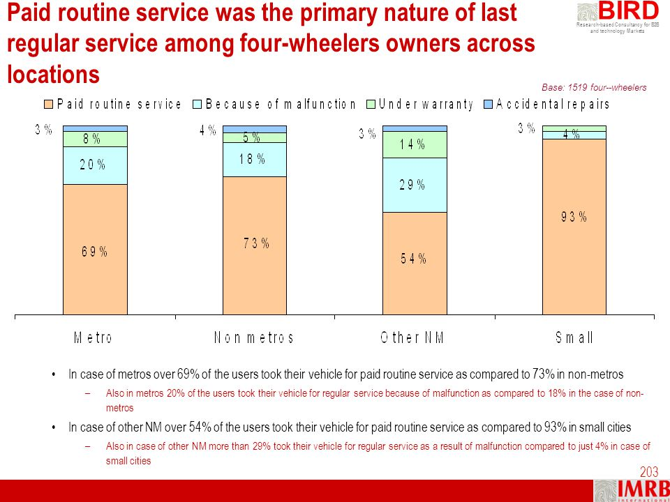 Paid routine service was the primary nature of last regular service among four-wheelers owners across locations