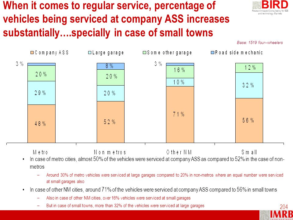 When it comes to regular service, percentage of vehicles being serviced at company ASS increases substantially….specially in case of small towns