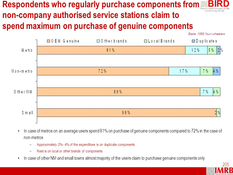 Respondents who regularly purchase components from non-company authorised service stations claim to spend maximum on purchase of genuine components