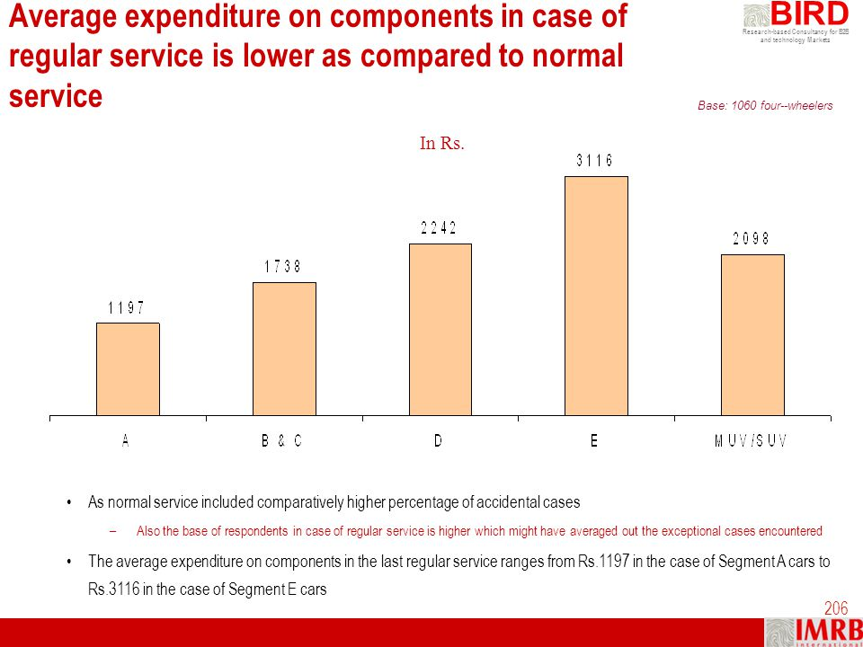 Average expenditure on components in case of regular service is lower as compared to normal service