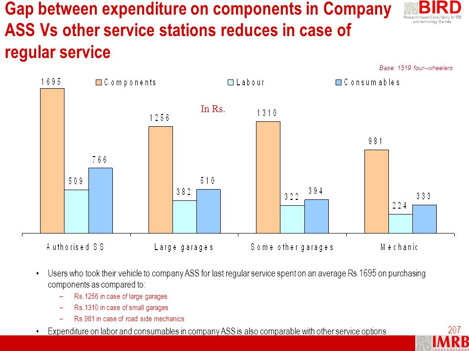 Gap between expenditure on components in Company ASS Vs other service stations reduces in case of regular service