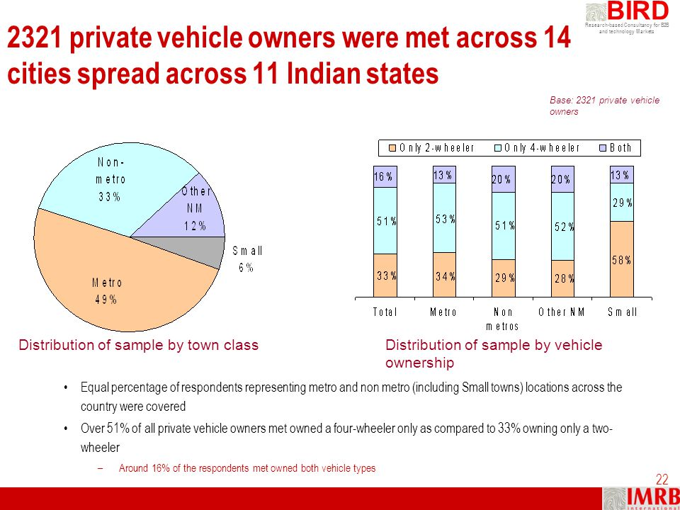 2321 private vehicle owners were met across 14 cities spread across 11 Indian states