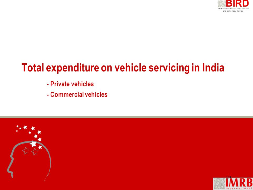 Total expenditure on vehicle servicing in India. - Private vehicles