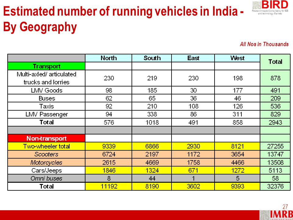 Estimated number of running vehicles in India - By Geography