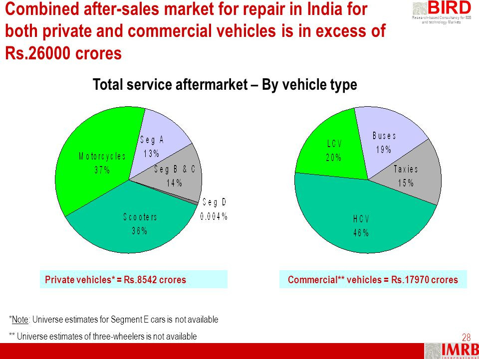 Commercial** vehicles = Rs.17970 crores