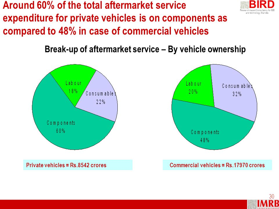 Commercial vehicles = Rs.17970 crores