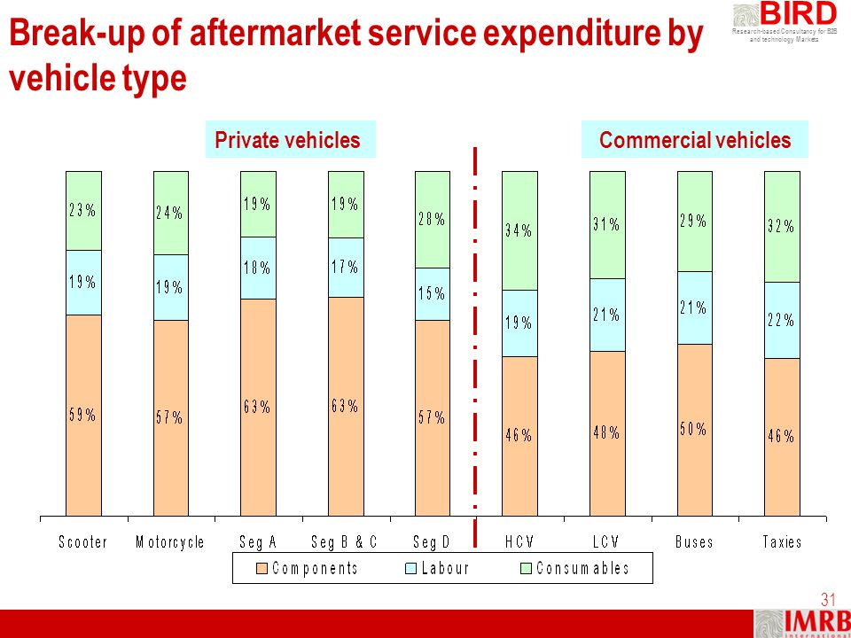 Break-up of aftermarket service expenditure by vehicle type