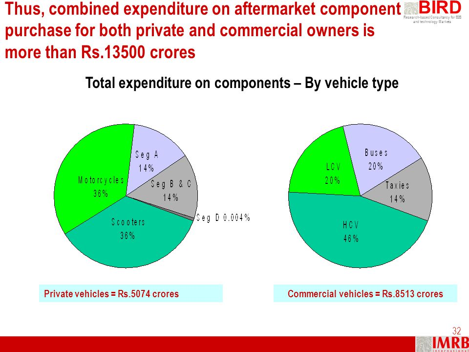 Thus, combined expenditure on aftermarket component purchase for both private and commercial owners is more than Rs.13500 crores