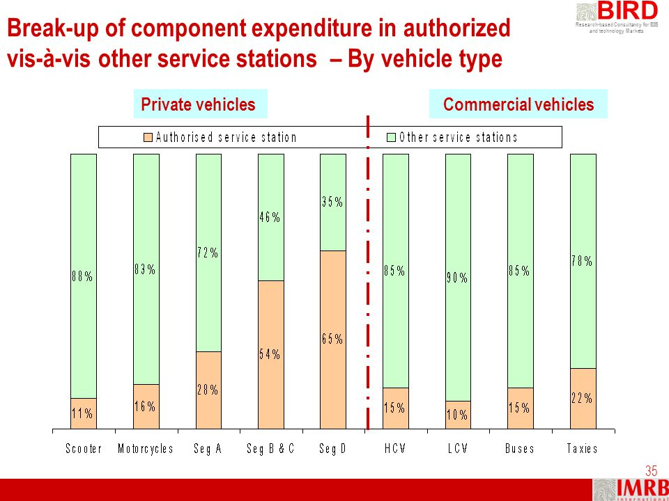 Break-up of component expenditure in authorized vis-à-vis other service stations – By vehicle type