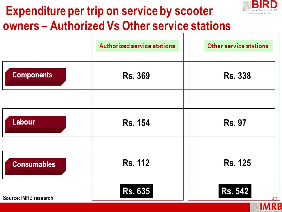 Expenditure per trip on service by scooter owners – Authorized Vs Other service stations