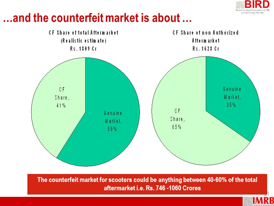 …and the counterfeit market is about …