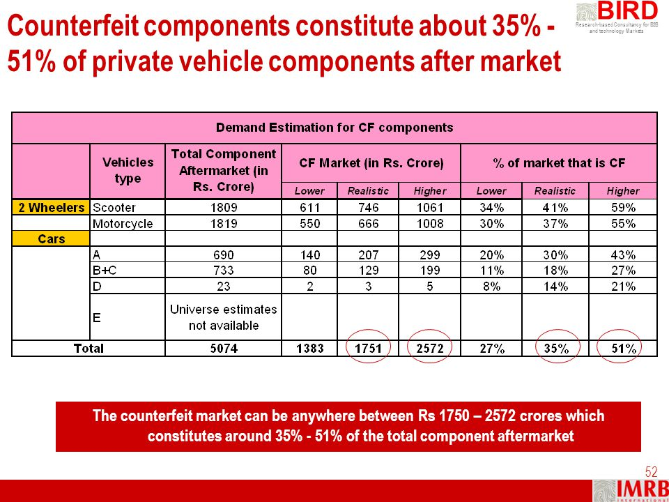 Counterfeit components constitute about 35% - 51% of private vehicle components after market