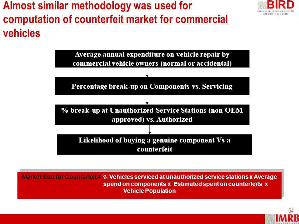 Almost similar methodology was used for computation of counterfeit market for commercial vehicles