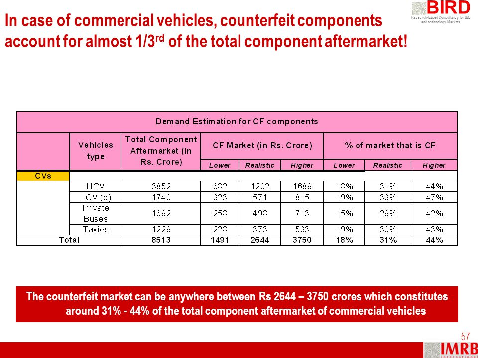 In case of commercial vehicles, counterfeit components account for almost 1/3rd of the total component aftermarket!