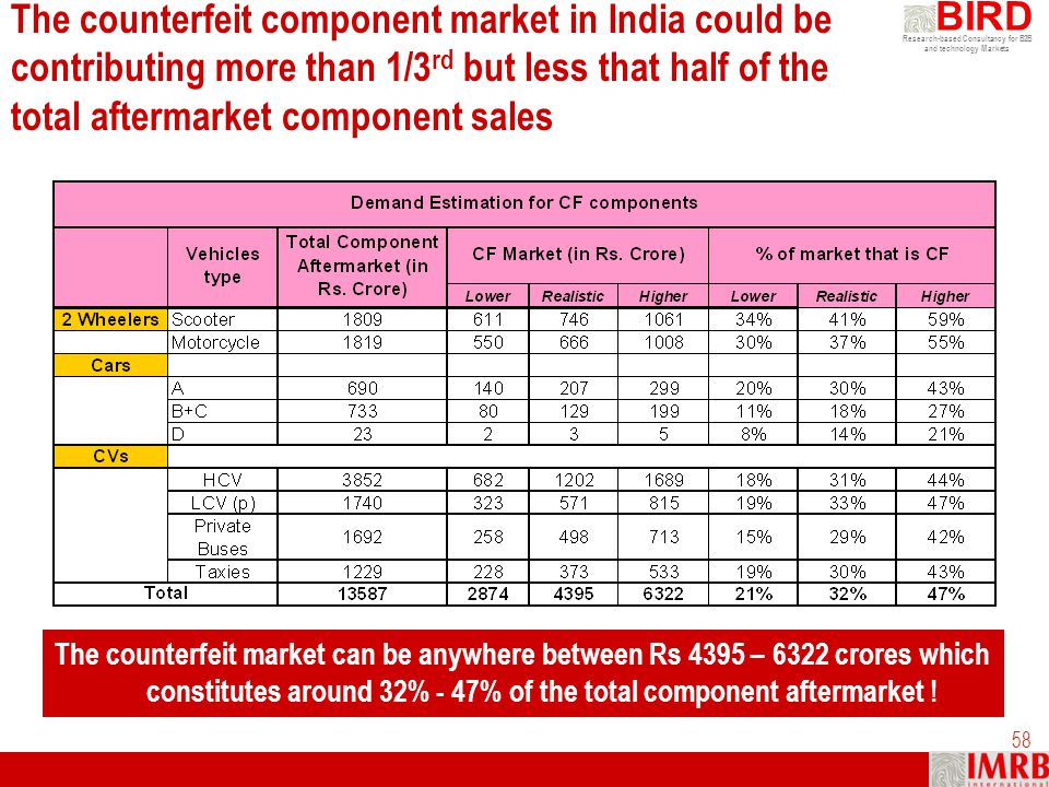 The counterfeit component market in India could be contributing more than 1/3rd but less that half of the total aftermarket component sales