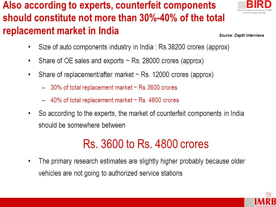 Also according to experts, counterfeit components should constitute not more than 30%-40% of the total replacement market in India