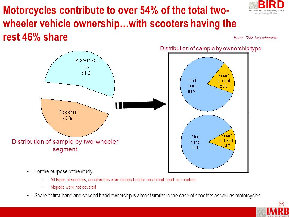 Motorcycles contribute to over 54% of the total two-wheeler vehicle ownership…with scooters having the rest 46% share
