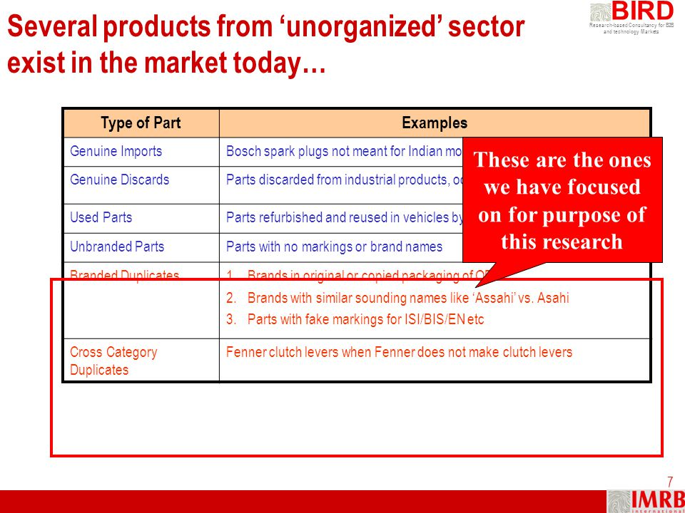 Several products from 'unorganized' sector exist in the market today…