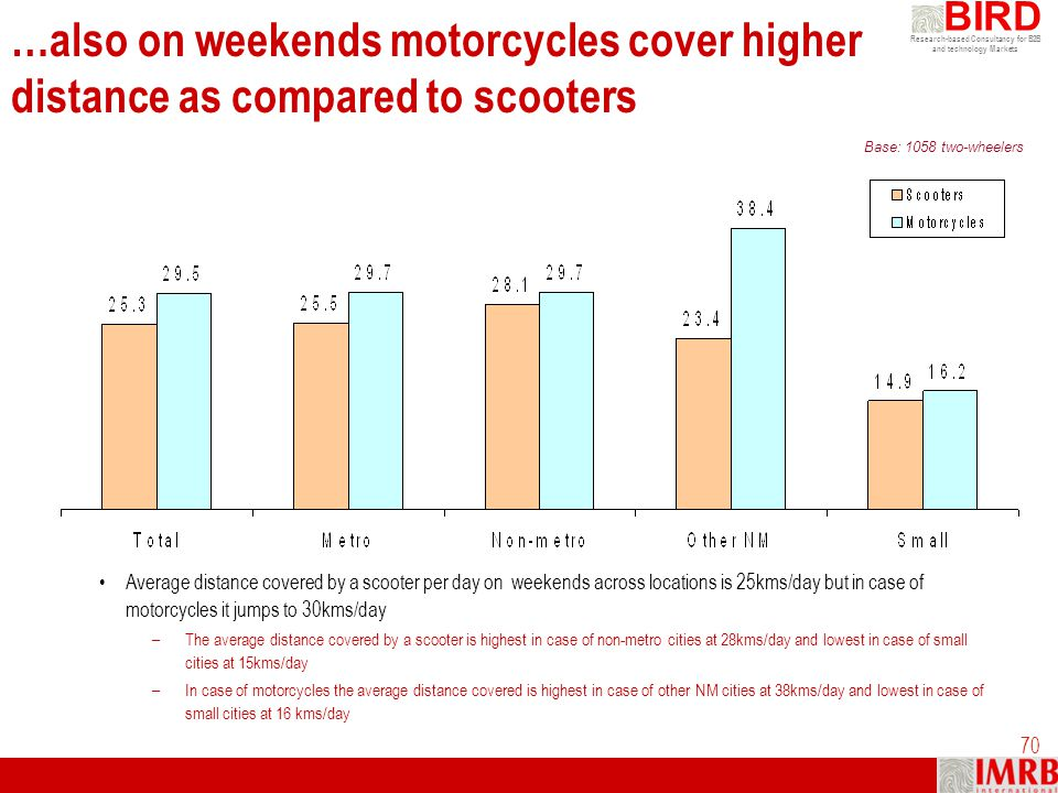 …also on weekends motorcycles cover higher distance as compared to scooters