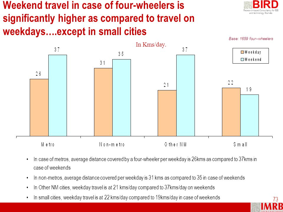 Weekend travel in case of four-wheelers is significantly higher as compared to travel on weekdays….except in small cities