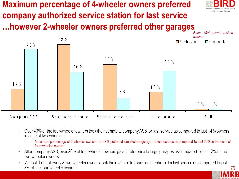 Maximum percentage of 4-wheeler owners preferred company authorized service station for last service …however 2-wheeler owners preferred other garages