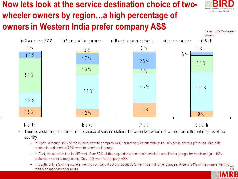 Now lets look at the service destination choice of two-wheeler owners by region…a high percentage of owners in Western India prefer company ASS
