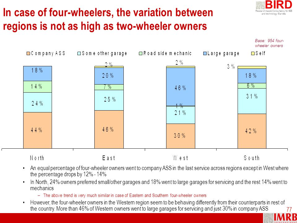 In case of four-wheelers, the variation between regions is not as high as two-wheeler owners