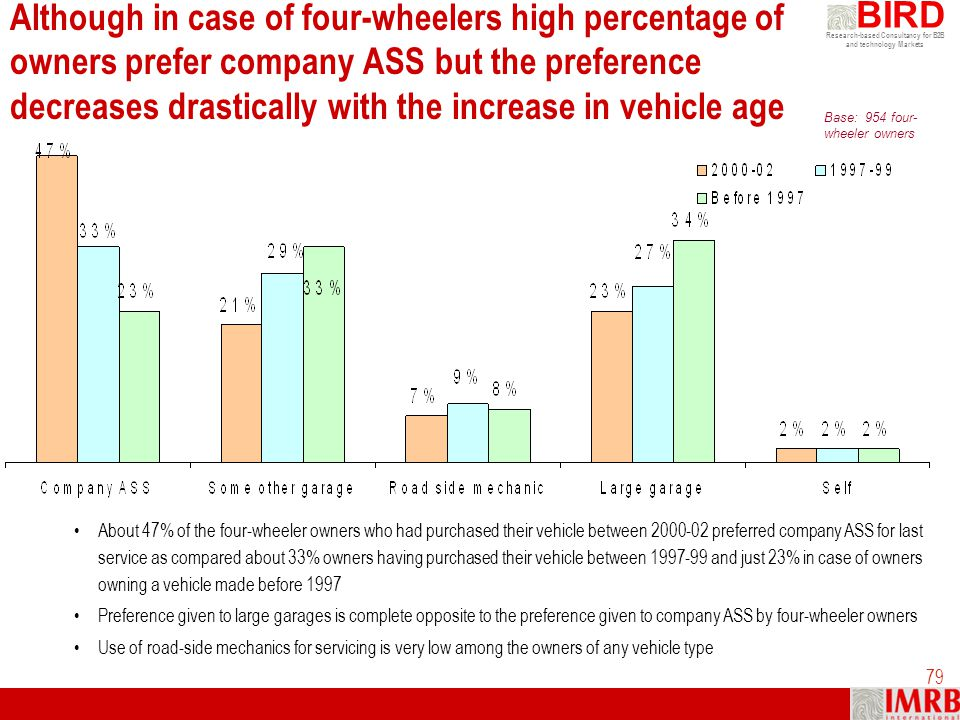 Although in case of four-wheelers high percentage of owners prefer company ASS but the preference decreases drastically with the increase in vehicle age
