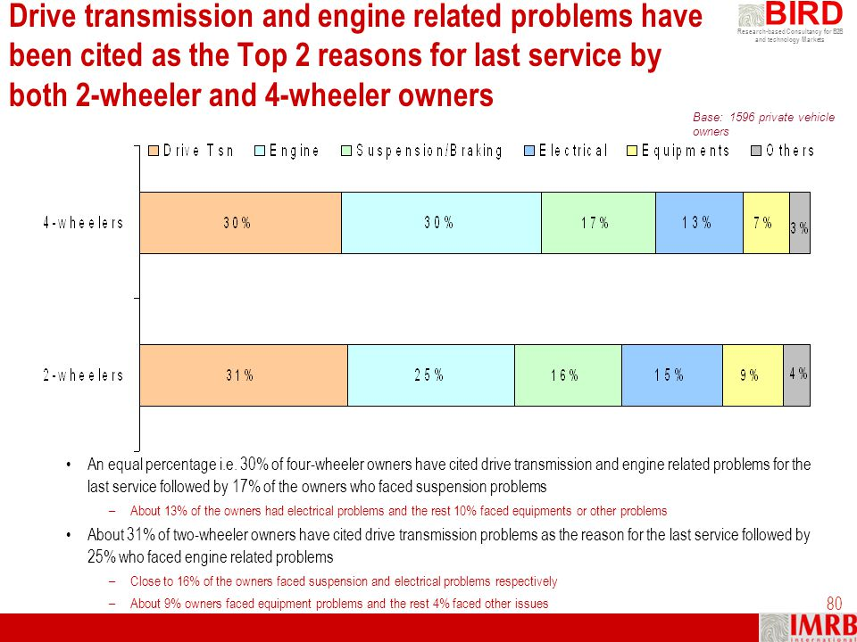 Drive transmission and engine related problems have been cited as the Top 2 reasons for last service by both 2-wheeler and 4-wheeler owners