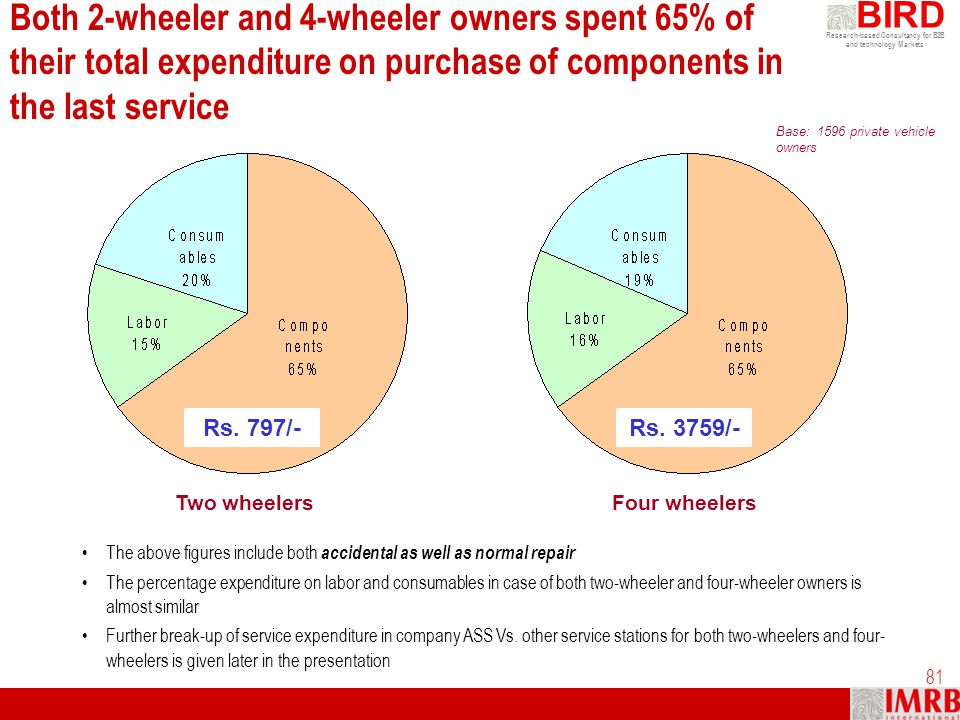 Both 2-wheeler and 4-wheeler owners spent 65% of their total expenditure on purchase of components in the last service