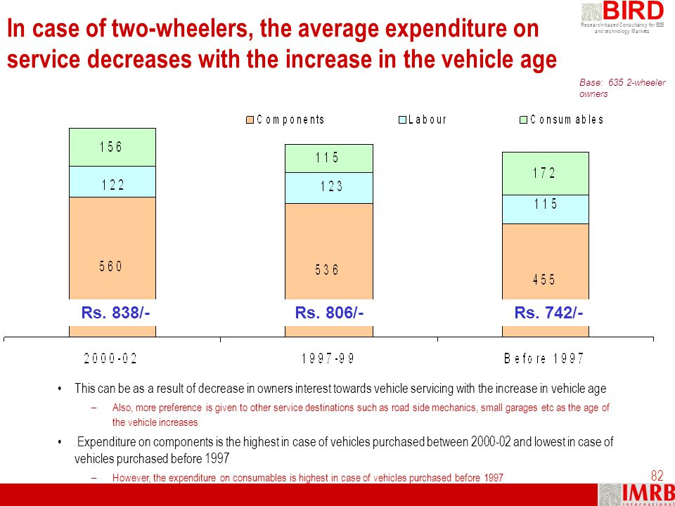 In case of two-wheelers, the average expenditure on service decreases with the increase in the vehicle age
