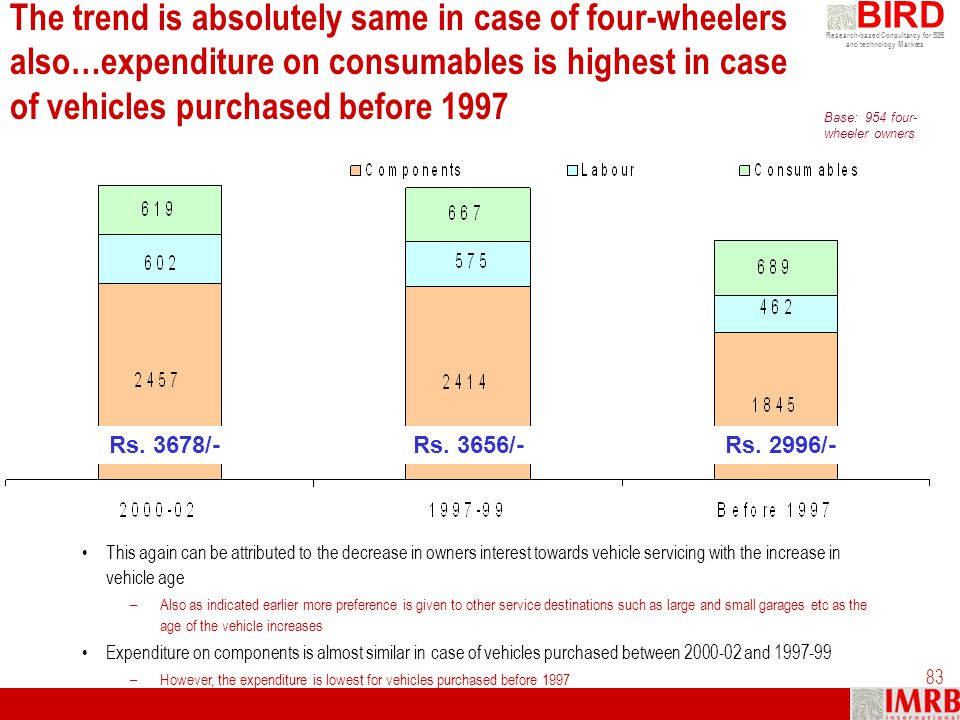 The trend is absolutely same in case of four-wheelers also…expenditure on consumables is highest in case of vehicles purchased before 1997