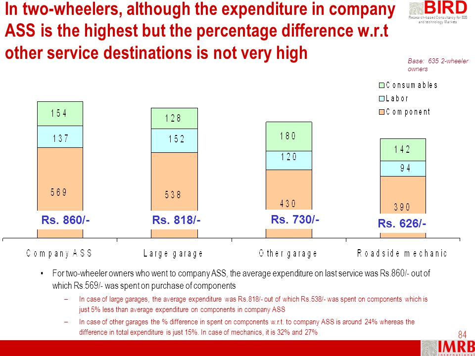 In two-wheelers, although the expenditure in company ASS is the highest but the percentage difference w.r.t other service destinations is not very high