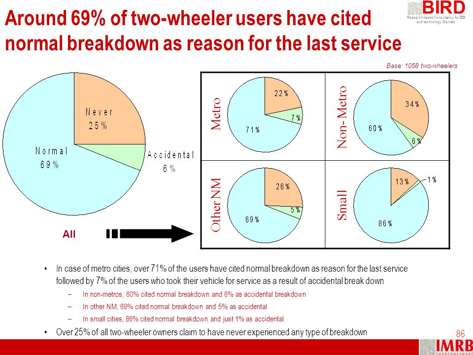 Around 69% of two-wheeler users have cited normal breakdown as reason for the last service