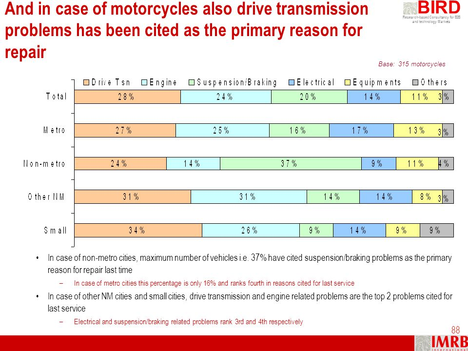 And in case of motorcycles also drive transmission problems has been cited as the primary reason for repair