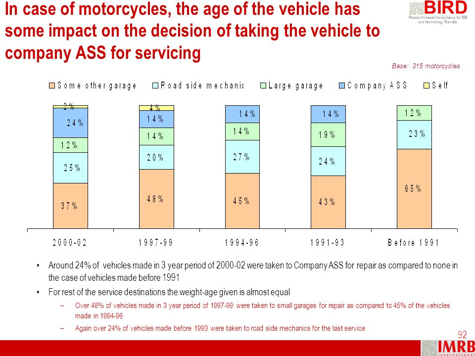 In case of motorcycles, the age of the vehicle has some impact on the decision of taking the vehicle to company ASS for servicing