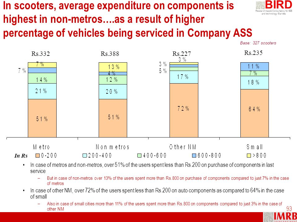 In scooters, average expenditure on components is highest in non-metros….as a result of higher percentage of vehicles being serviced in Company ASS