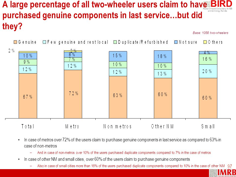 A large percentage of all two-wheeler users claim to have purchased genuine components in last service…but did they