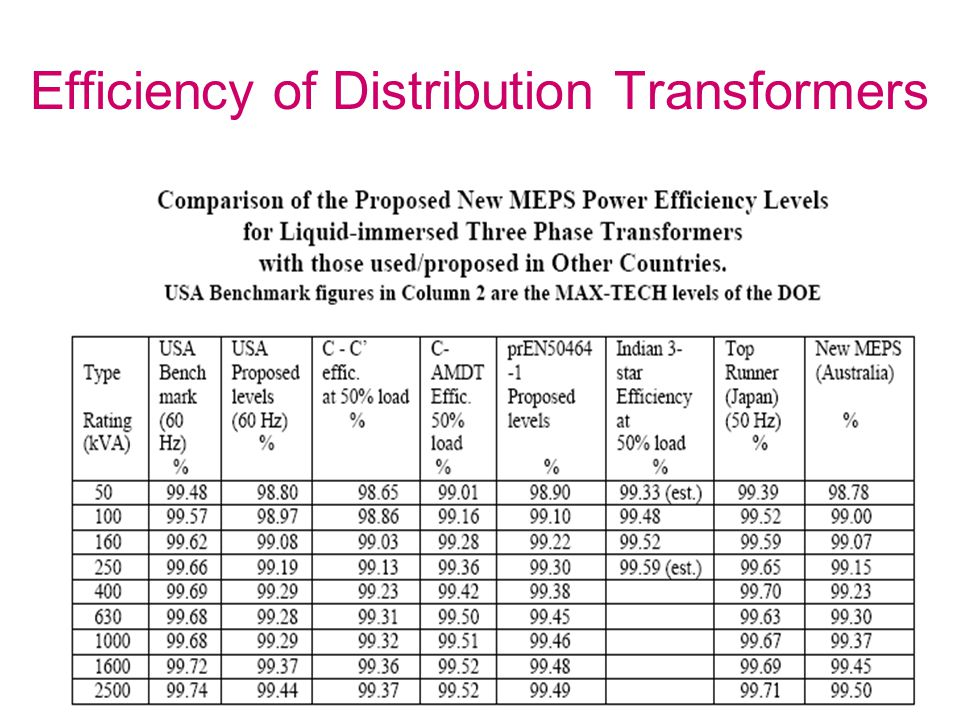 Efficiency of Distribution Transformers