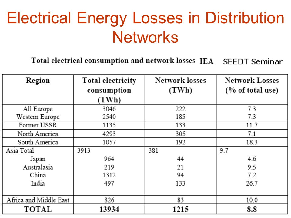 Electrical Energy Losses in Distribution Networks