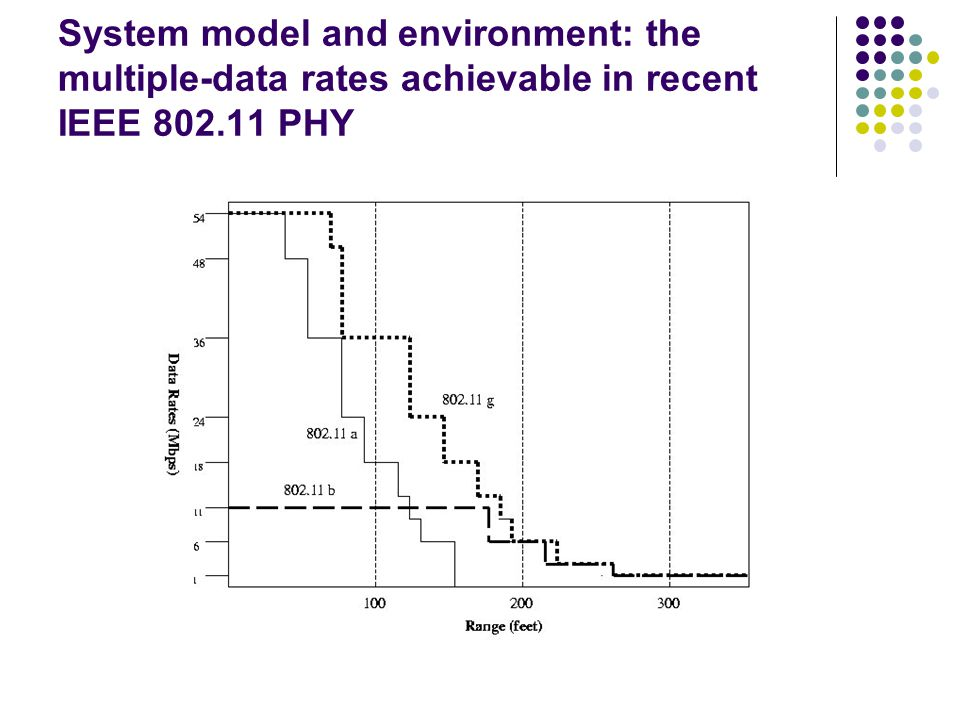 System model and environment: the multiple-data rates achievable in recent IEEE 802.11 PHY