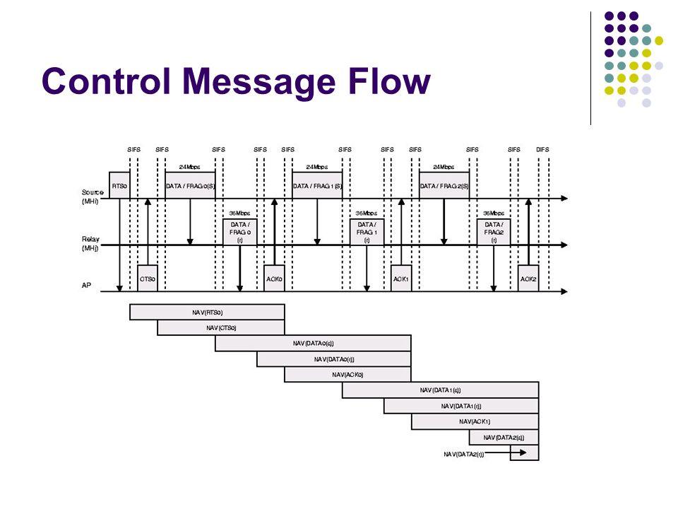 Control Message Flow