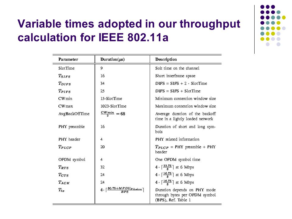 Variable times adopted in our throughput calculation for IEEE 802.11a