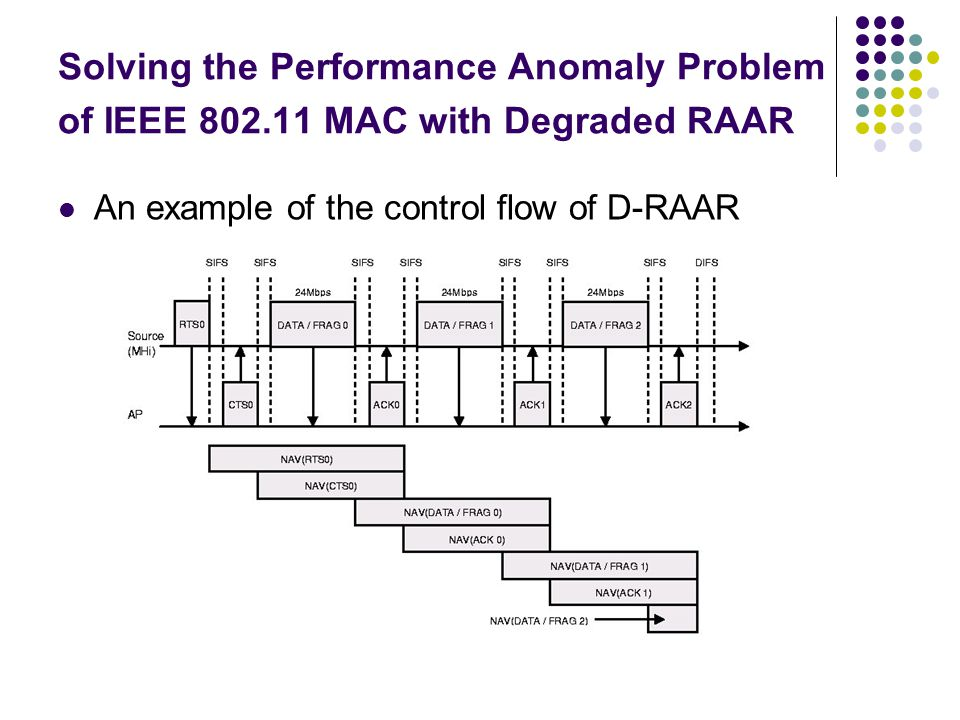Solving the Performance Anomaly Problem of IEEE 802