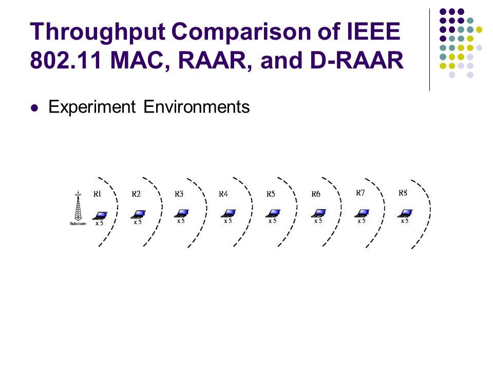 Throughput Comparison of IEEE 802.11 MAC, RAAR, and D-RAAR