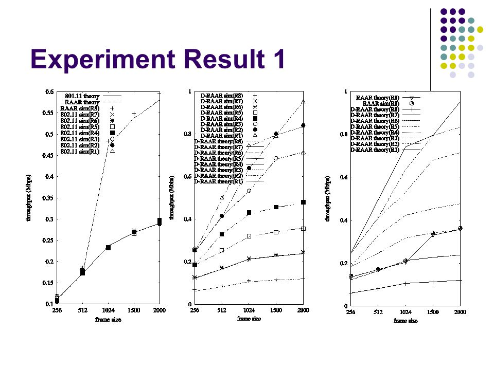 Experiment Result 1