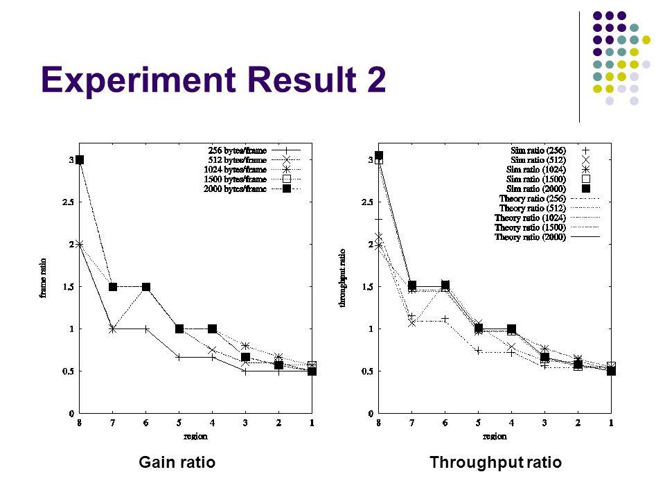 Experiment Result 2 Gain ratio Throughput ratio
