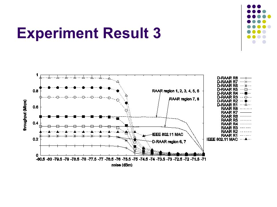Experiment Result 3